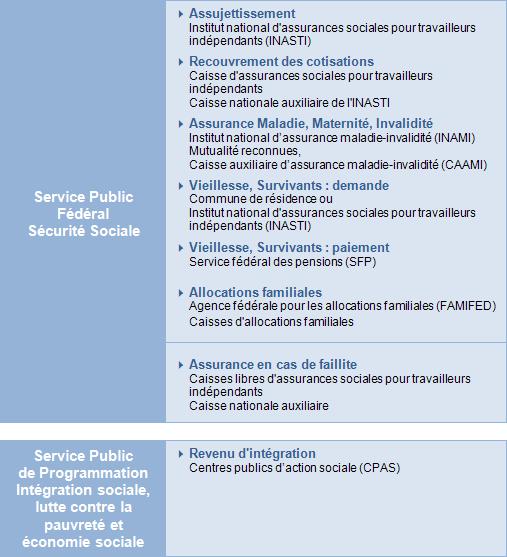 980d2e0210b La sécurité sociale en Belgique (non-salariés) - Présentation