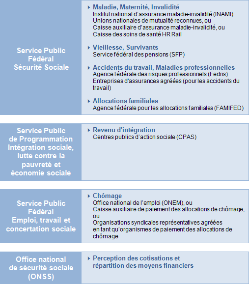 La Securite Sociale Des Salaries En Belgique Presentation