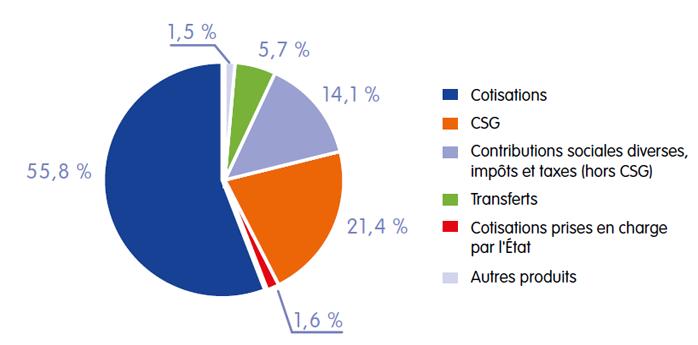 c7c399c2ca1 Le régime général de sécurité sociale est financé à environ 80 % par des  cotisations et contributions assises sur les rémunérations (voir le tableau  ...
