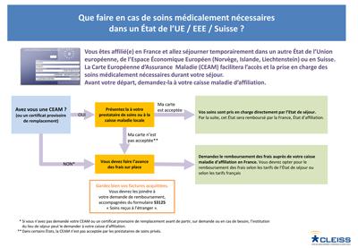 carte européenne d assurance maladie délai FAQ   Carte européenne d'assurance maladie